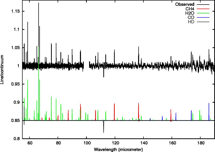 3 3  Spectroscopy with Herschel