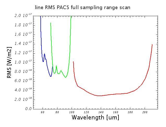 4.11. Spectrometer sensitivity
