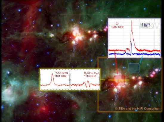 Herschel/HIFI spectra overlaid on a Spitzer image of the giant molecular cloud DR21 - a star forming region