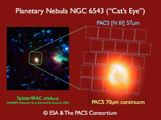 Herschel/PACS imaging spectroscopy and Spitzer/IRAC near-infrared image of the 'Cat's Eye' nebula (NGC6543)