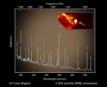 SPIRE spectrum and SPIRE camera map of VY Canis Majoris